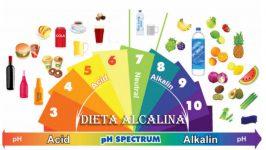 Dieta Alcalina pentru Sanatate