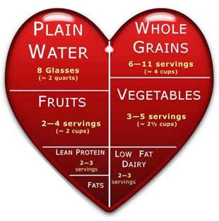 Dieta pentru inima sanatoasa