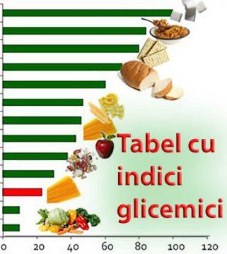 tabel-indice-glicemic